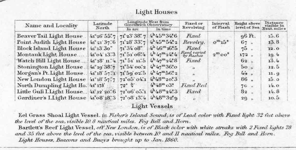 Rhode Island Light List 1855
